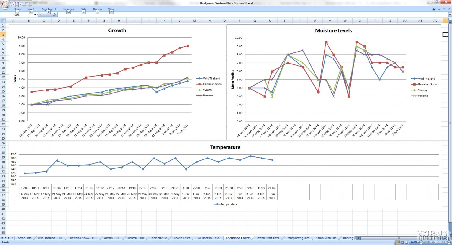 Combined Charts