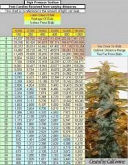 HPS Light Distance Chart