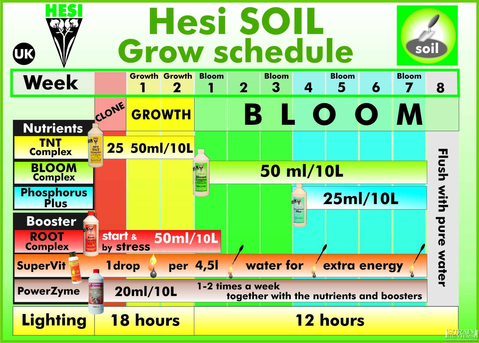 Hesi Schedule for Autoflower in a Capillary System - Soil