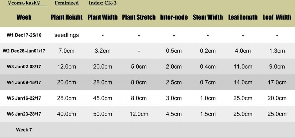Comakush-CK3-plant-stats.jpg